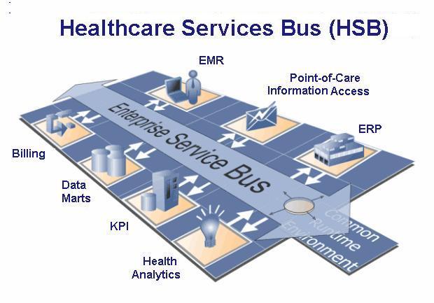 Healthnex Healthcare Services Bus Hsb A Pragmatic